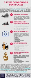 Wrongful Death Case Types
